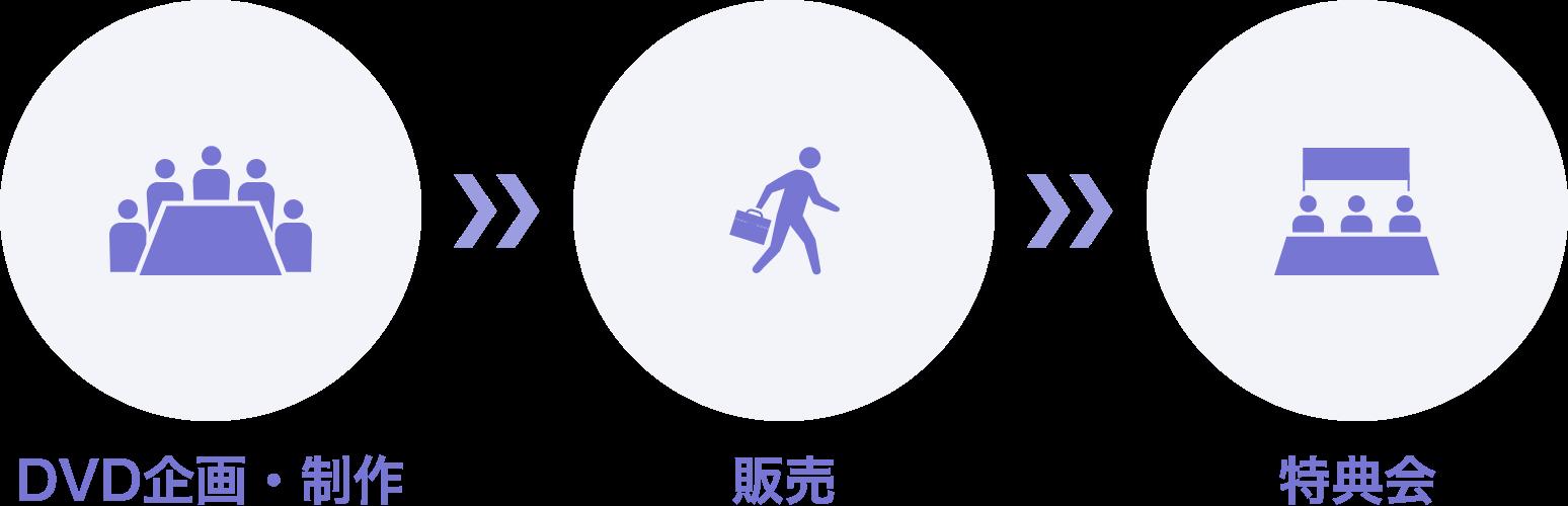 DVD企画・制作→販売→特典会まで